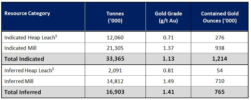 Revival Gold Unveils NI 43-101 Gold Resource at the